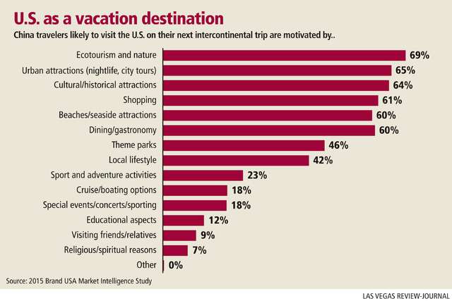 U.S. as a vacation destination by Chinese travelers. Gabriel Utasi/Las Vegas Review-Journal